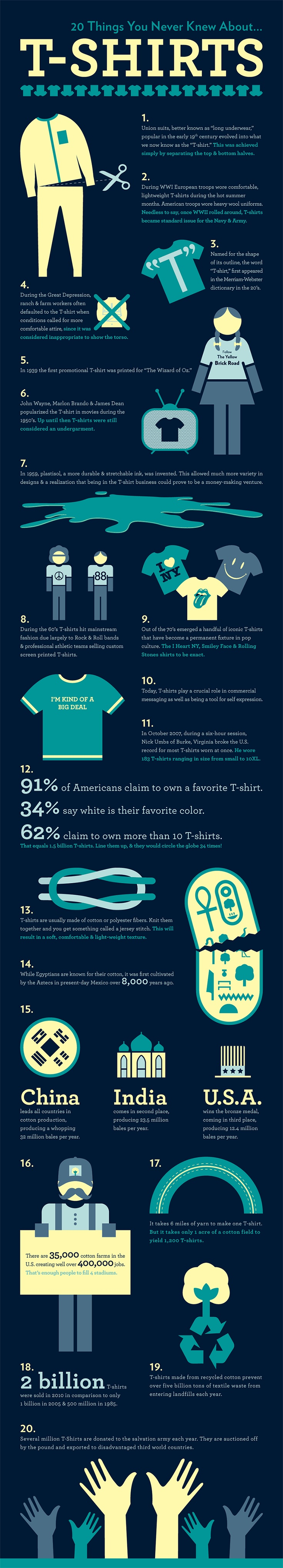 20 things you didn't know about t-shirts